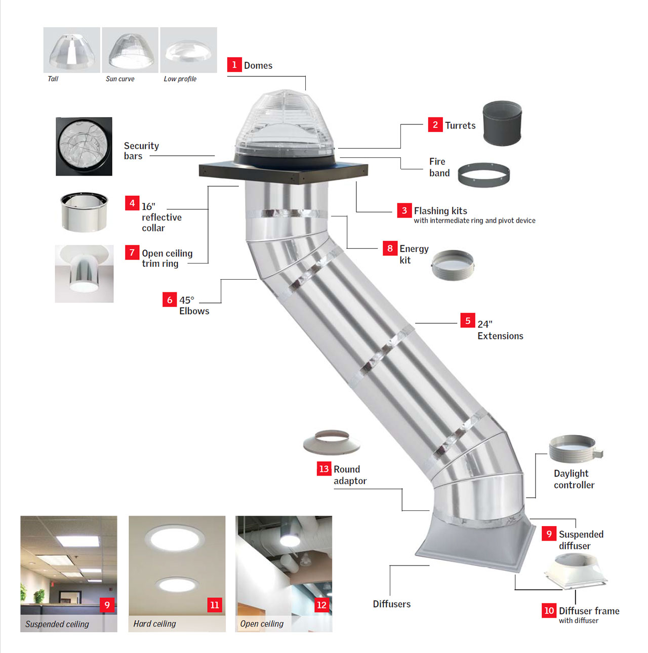 velux commercial sun tunnel skylights